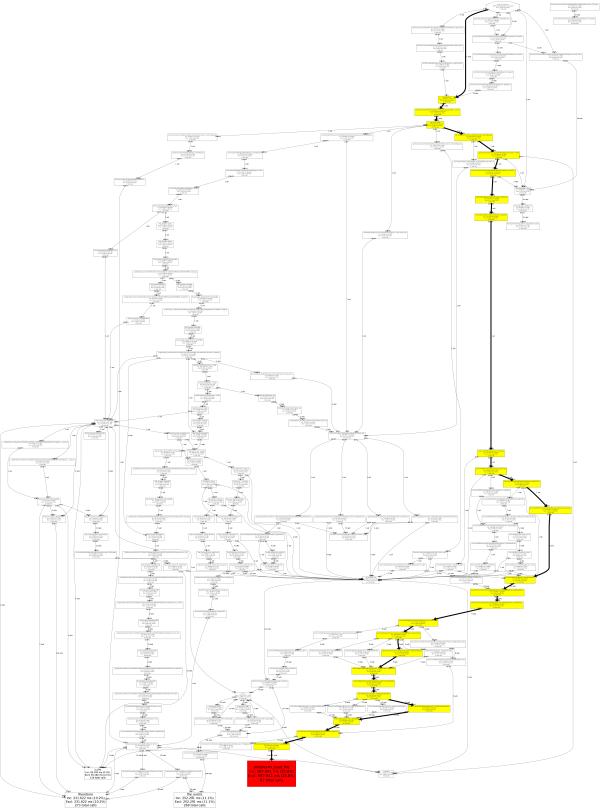 Graph d'appel généré par xhprof, graphviz et xhgui